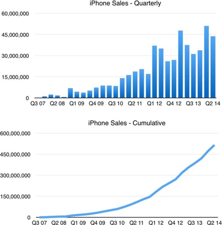 Apple Q2 14 - iPhone sales