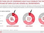 CXOs still trust gut instinct over data as data driven cultures easier said than done, says Alation report