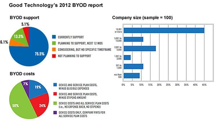 good-byod-report