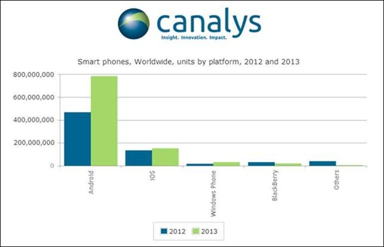 zdnet-canalys-smartphones-2013