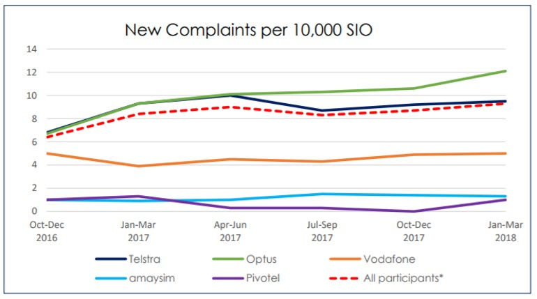 complaints-in-context-march-2018.png