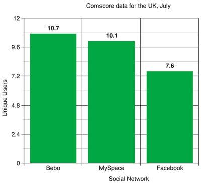 Bebo overtakes MySpace in the UK
