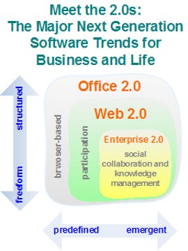 Meet the 2.0 Family: Web 2.0, Enterprise 2.0, and Office 2.0