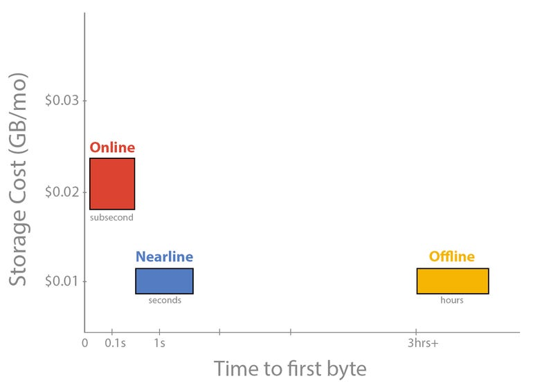 zdnet-google-cloud-storage-nearline.png
