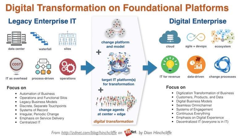 Digital Transformation on Foundational Platform: Change Agents + Enterprise Computing Platform