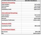 Netflix tops 40 million members, credits multiple viewing platforms
