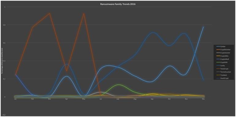 malwarebytes-ransomware-family-trends.png
