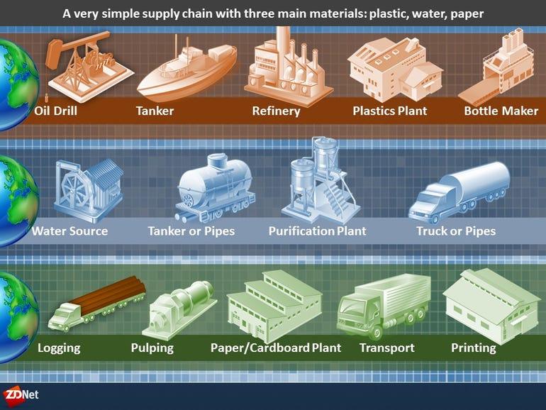 Three main supply chains