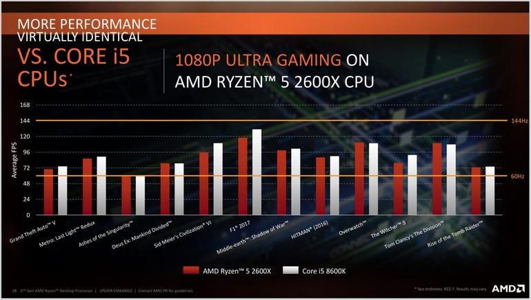 Ryzen 5 2600X vs Intel Core i5 8600K