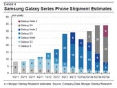 Samsung's Galaxy S4: The supply chain halo effect