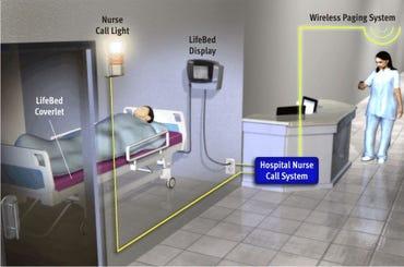 LifeBed-nursecallsystem