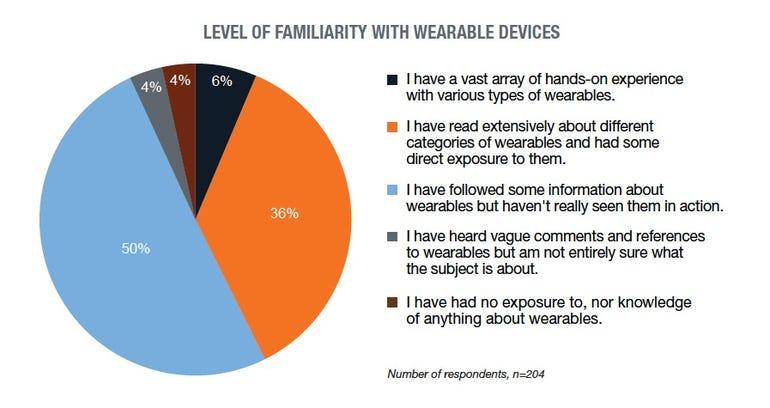 TPR wearables familiarity