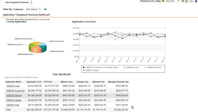 Cloud chargeback tracking
