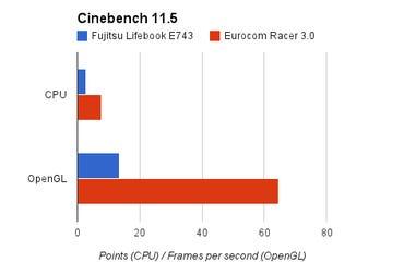 lb-e743-cinebench