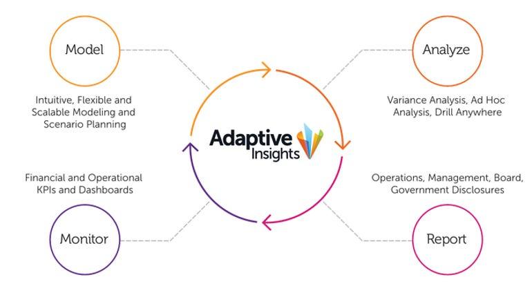 adaptive-insights.png