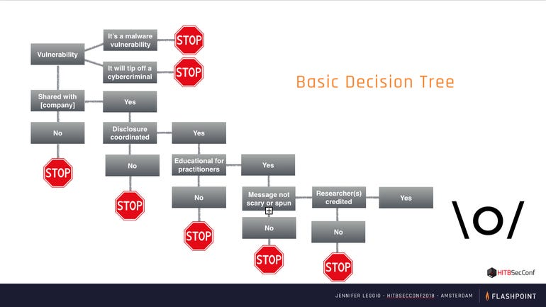 coordinated-disclosure-decision-tree.png