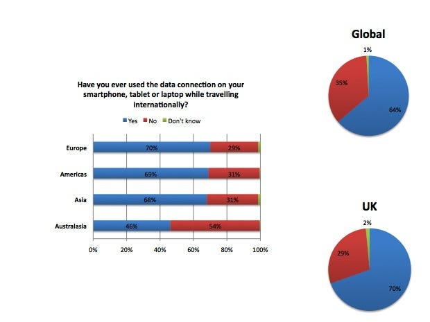 Graph showing proportion of respondents who have used data roaming