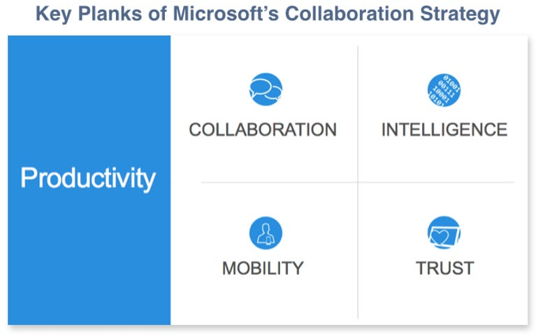Key Planks of Microsoft's Collaboration Strategy