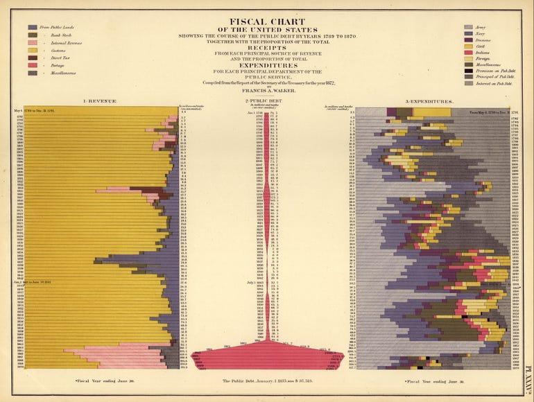 1870censusfiscalchart.jpg