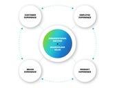 Qualtrics extends developer platform, adds integration partners