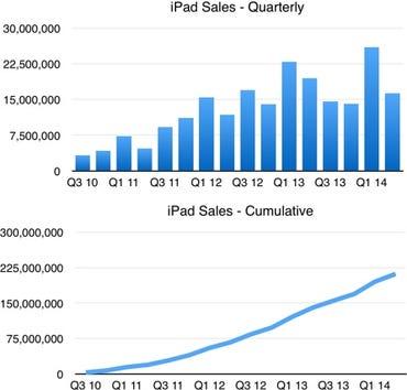 Apple Q2 14 - iPad sales