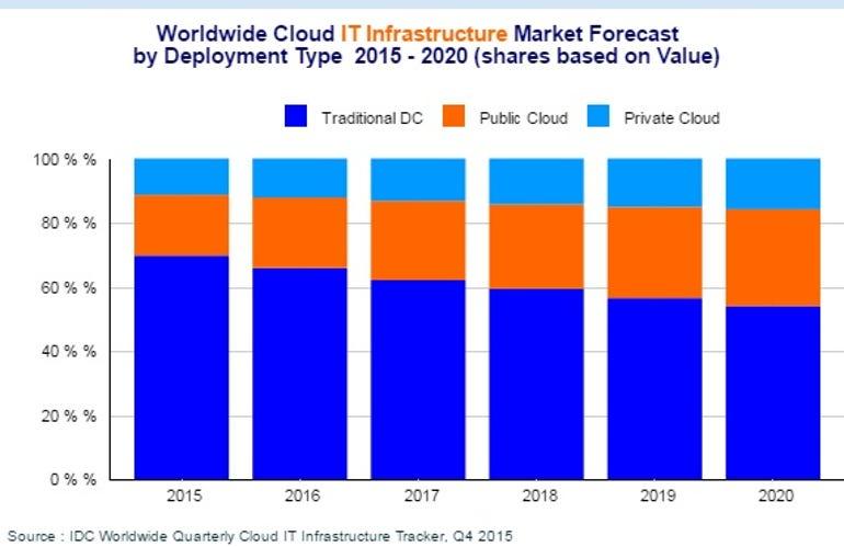 idc-cloud-infrastructure-spending-april-11-2016.jpg