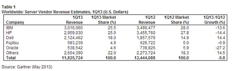 Worldwide server vendor revenue estimates, Gartner
