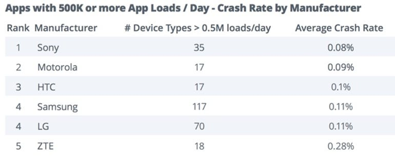 Which Android smartphones get updated the fastest and crash the least?