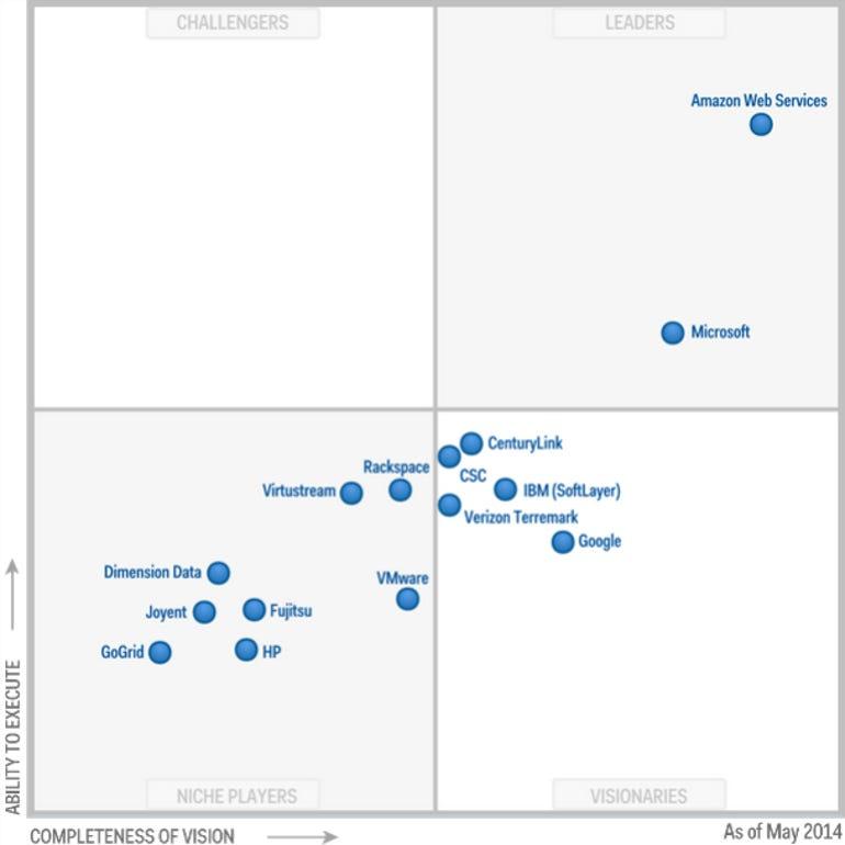 Gartner's Magic Quadrant for IaaS 2014