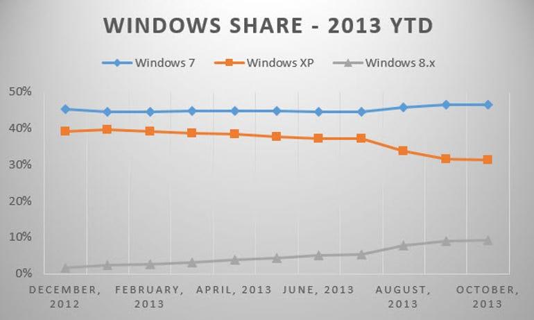 windows-share-oct-2013