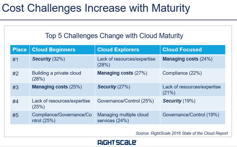 cloud-cost-challenges-2017.png