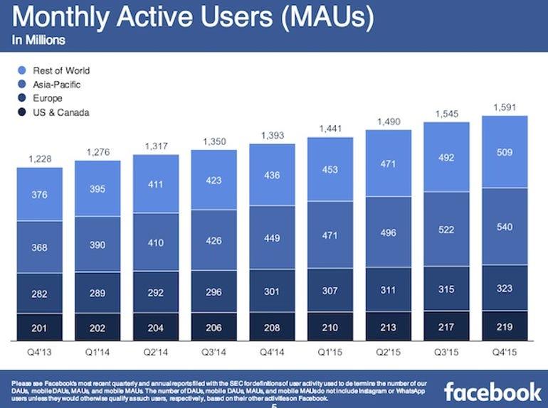 zdnet-facebook-earnings-q4-2015-1.jpg