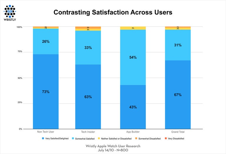 apple-watch-satisfaction-buyer-types.png