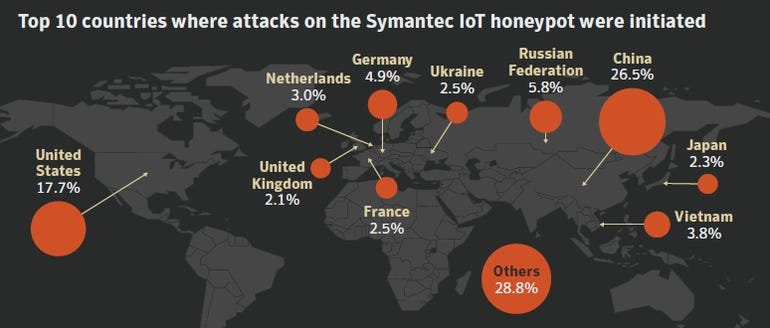 top-ten-attacks-against-honeypot-countries.png