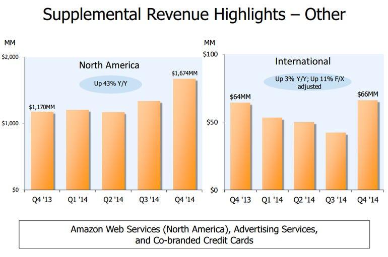 amazon-other-revenue-q4.png