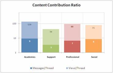 Social Media Growth Content Contribution Ratio
