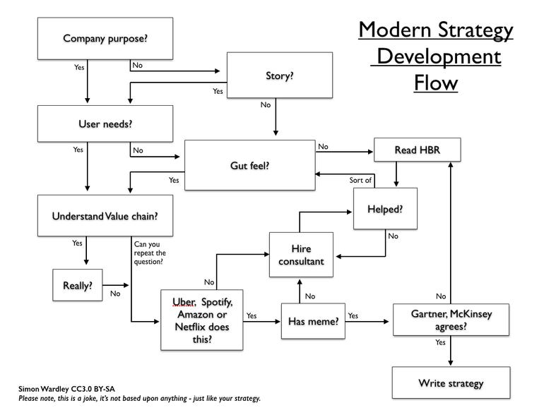 Simon Wardley Strategy Development Flow