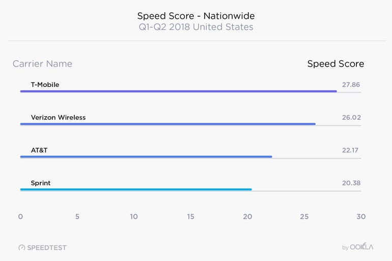us-carrier-speed-scores.png