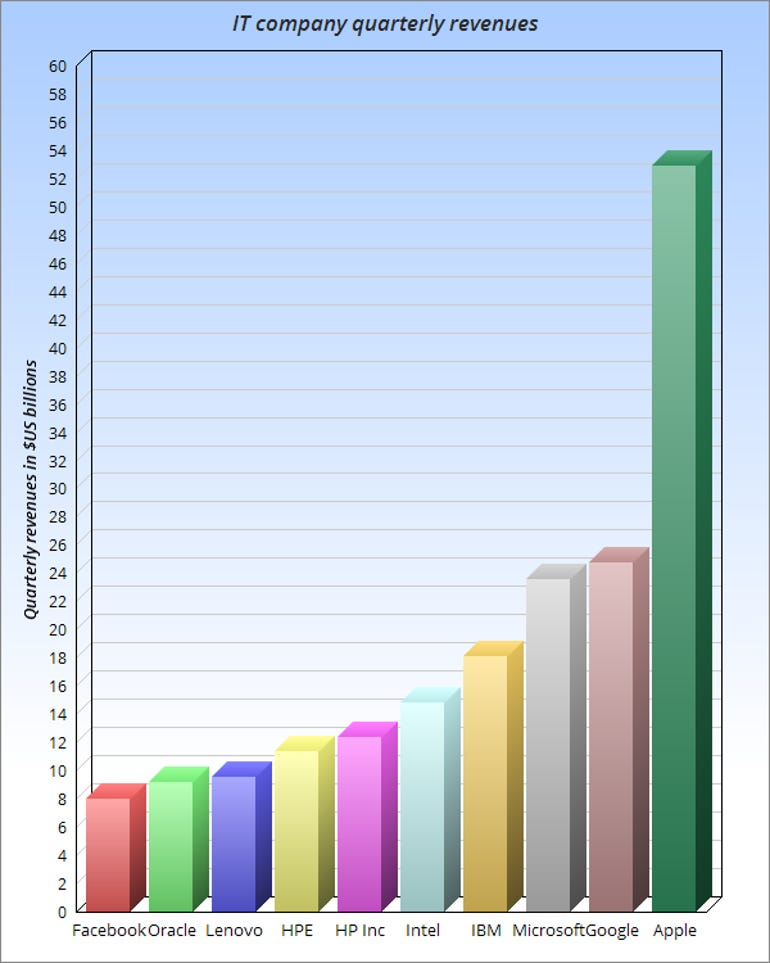 Bar-chart of selected IT company revenues