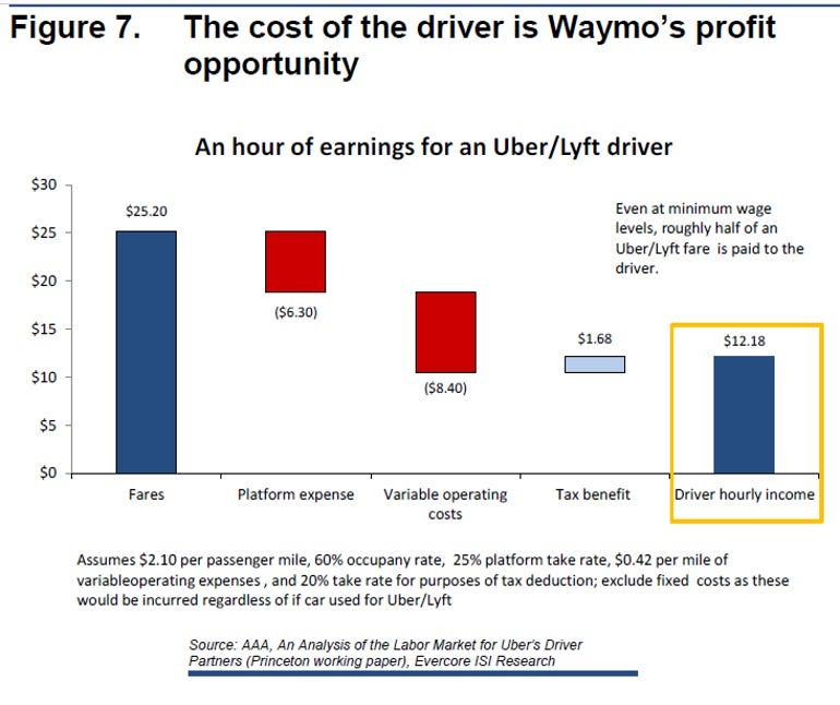 waymo-profit-1.png