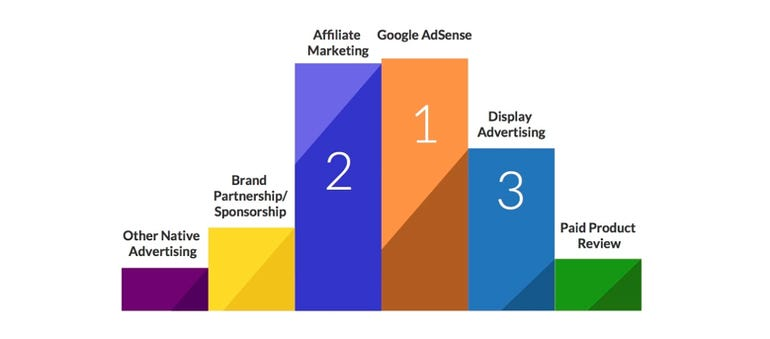 Publishers say affiliate generates more revenue than other types of marketing ZDNet