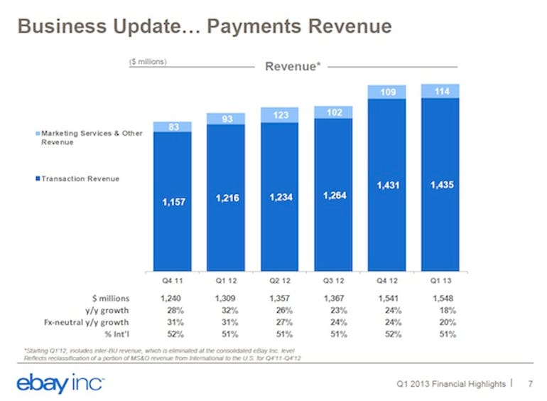 zdnet-ebay-earnings-q1-2013-3