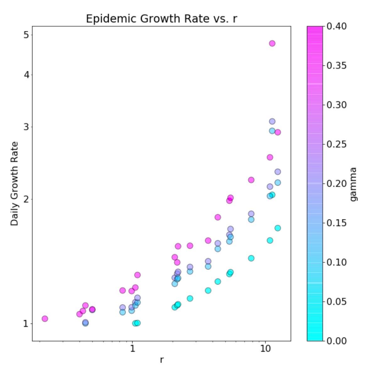 google-gamma-versus-r-in-disease-spread-may-2020.png