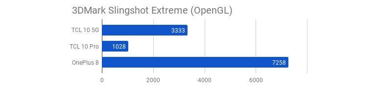 tcl-10-5g-3dmark-slingshot-extreme-opengl.jpg