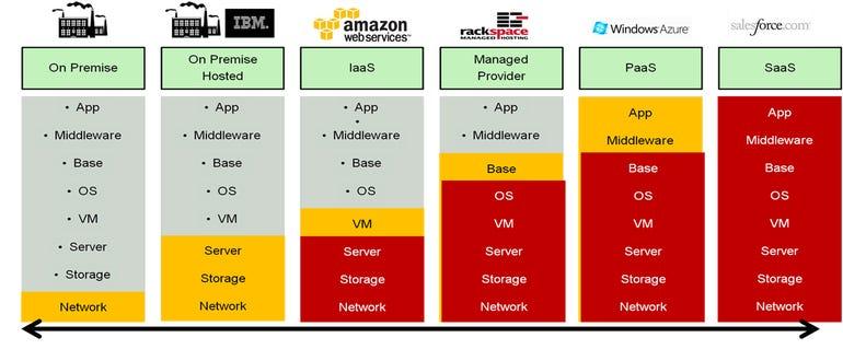 app stack RAX