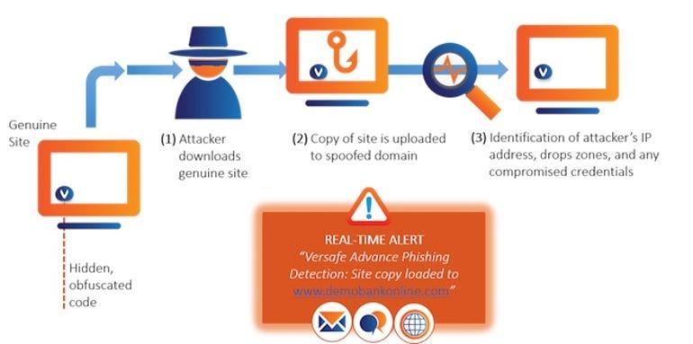 Advance Phishing Protection & Phishing graphic 15 june 2