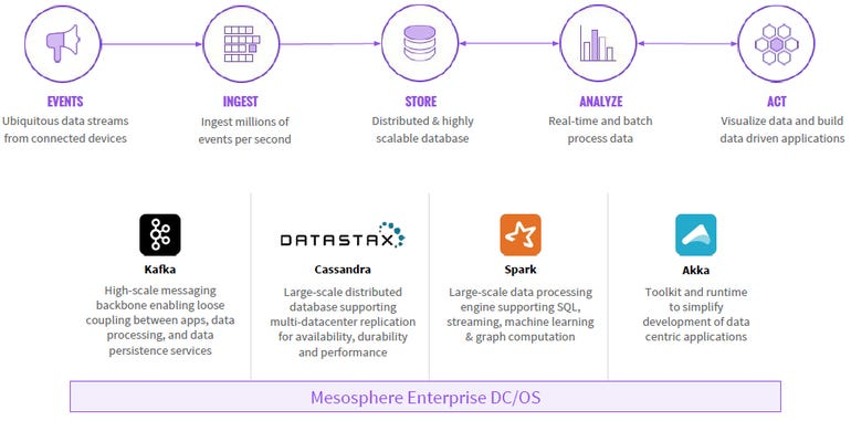 The Mesosphere Stack