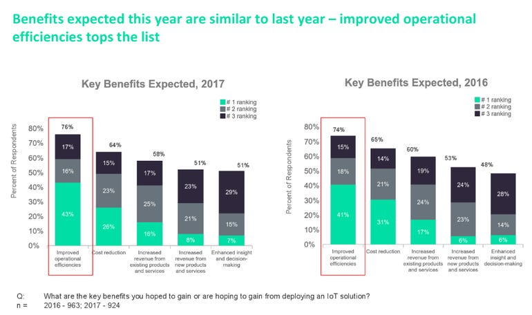 Report shows that AI is more important to IoT than Big Data insights ZDNet