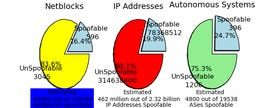 State of IP Spoofing