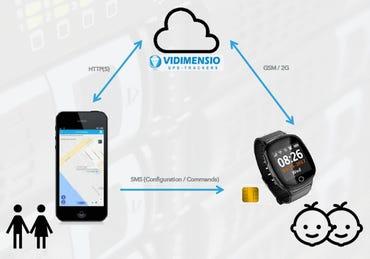 Vidimension GPS watch infrastructure